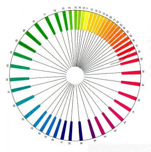 coloroid színrendszer színkör